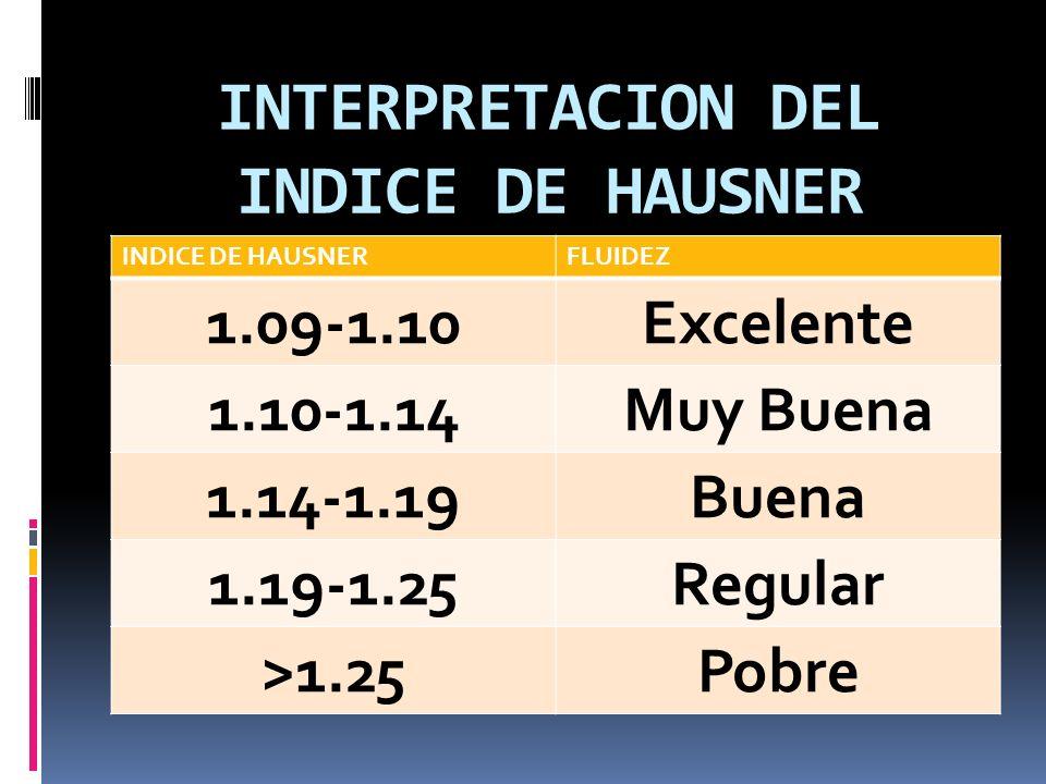 INTERPRETACION DEL INDICE DE HAUSNER INDICE DE HAUSNERFLUIDEZ 1.09-1.10Excelente 1.10-1.14Muy Buena 1.14-1.19Buena 1.19-1.25Regular >1.25Pobre
