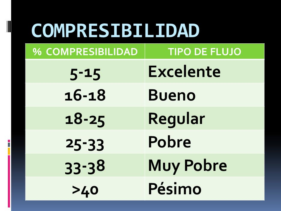 COMPRESIBILIDAD % COMPRESIBILIDADTIPO DE FLUJO 5-15Excelente 16-18Bueno 18-25Regular 25-33Pobre 33-38Muy Pobre >40Pésimo