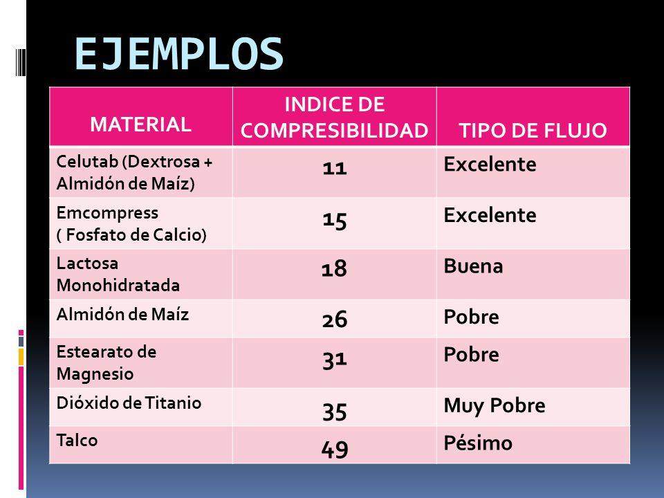 EJEMPLOS MATERIAL INDICE DE COMPRESIBILIDADTIPO DE FLUJO Celutab (Dextrosa + Almidón de Maíz) 11 Excelente Emcompress ( Fosfato de Calcio) 15 Excelent