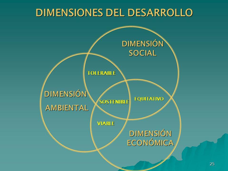 25 DIMENSIONES DEL DESARROLLO TOLERABLE VIABLE EQUITATIVO SOSTENIBLE DIMENSIÓN AMBIENTAL AMBIENTAL DIMENSIÓN ECONÓMICA DIMENSIÓN SOCIAL