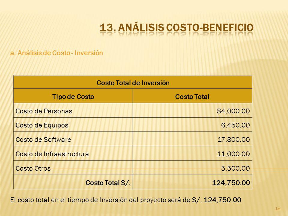 18 a. Análisis de Costo - Inversión El costo total en el tiempo de Inversión del proyecto será de S/. 124,750.00 Costo Total de Inversión Tipo de Cost