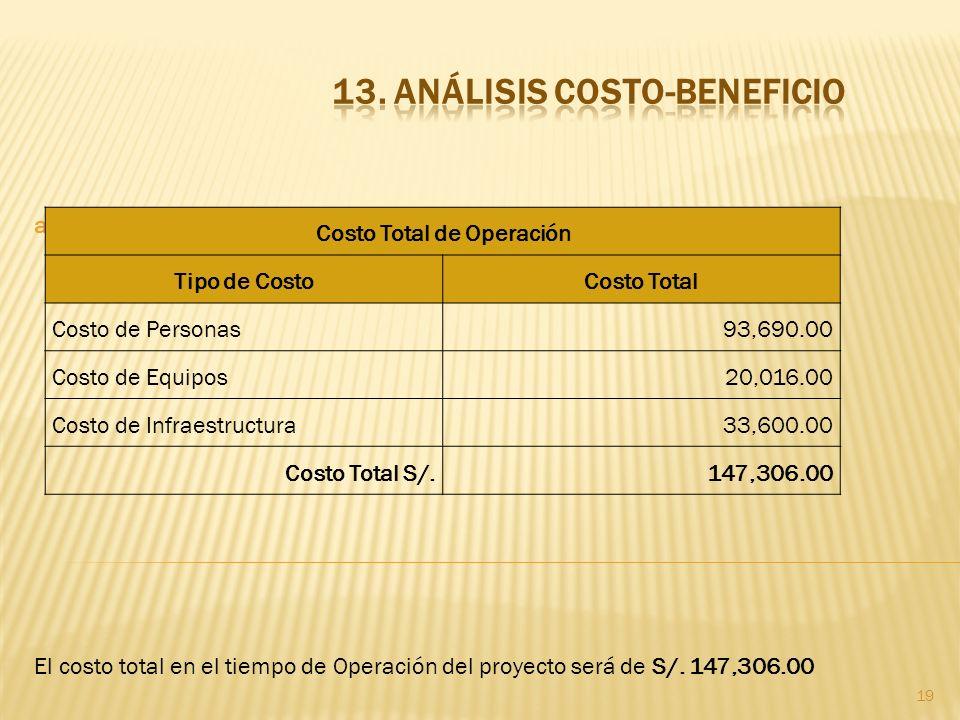 19 a. Análisis de Costo - Operación El costo total en el tiempo de Operación del proyecto será de S/. 147,306.00 Costo Total de Operación Tipo de Cost