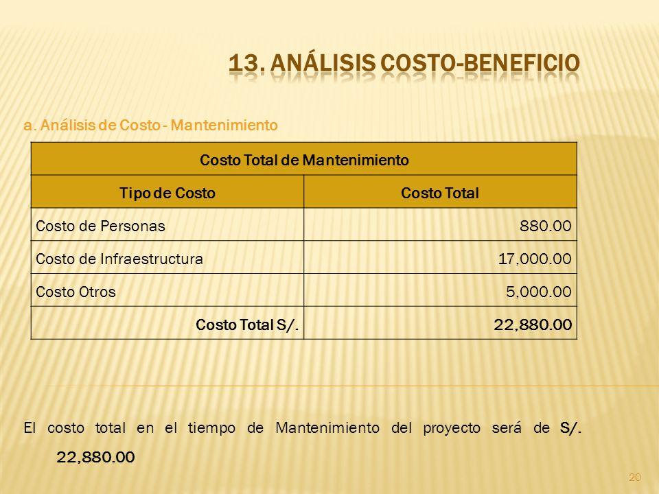 20 a. Análisis de Costo - Mantenimiento El costo total en el tiempo de Mantenimiento del proyecto será de S/. 22,880.00 Costo Total de Mantenimiento T
