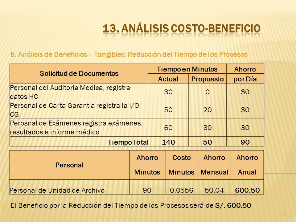 24 b. Análisis de Beneficios – Tangibles: Reducción del Tiempo de los Procesos El Beneficio por la Reducción del Tiempo de los Procesos será de S/. 60