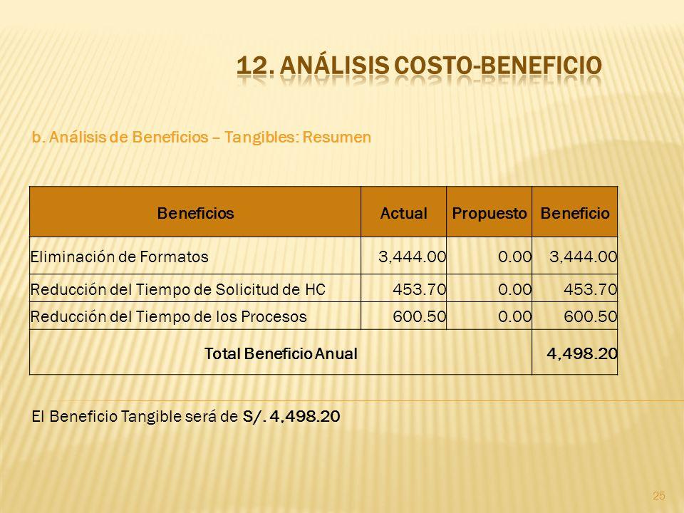 25 b. Análisis de Beneficios – Tangibles: Resumen El Beneficio Tangible será de S/. 4,498.20 BeneficiosActualPropuestoBeneficio Eliminación de Formato