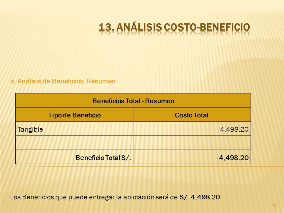 26 b. Análisis de Beneficios: Resumen Los Beneficios que puede entregar la aplicación será de S/. 4,498.20 Beneficios Total - Resumen Tipo de Benefici