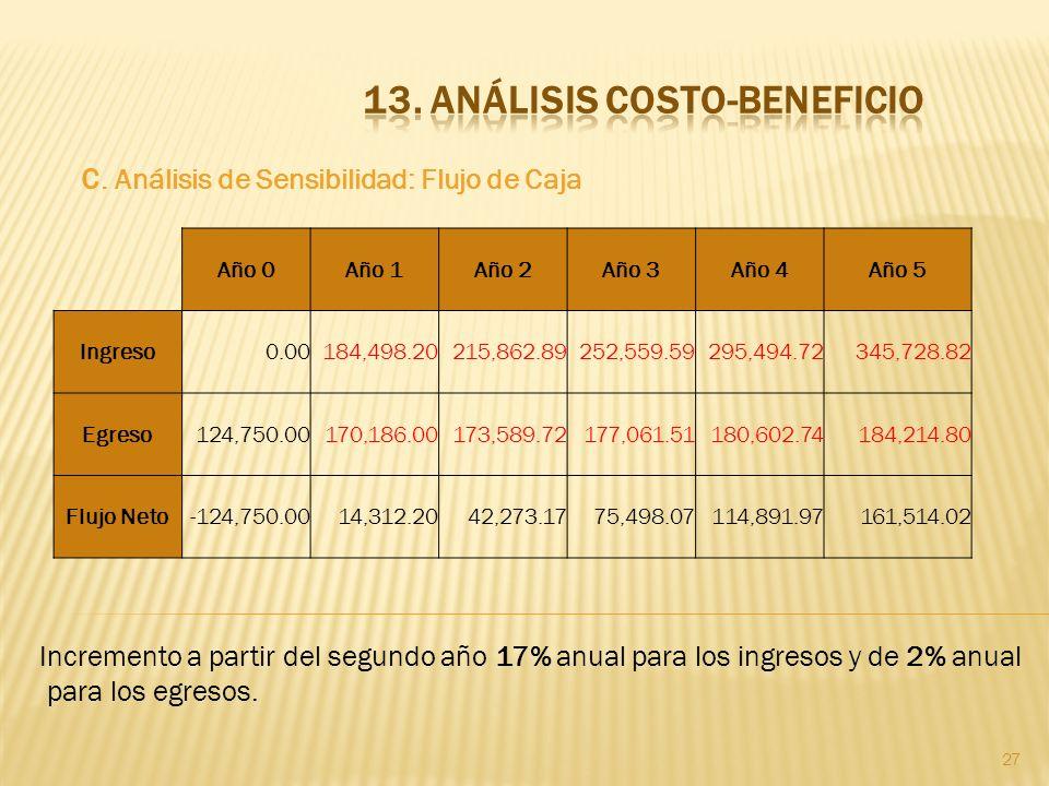 27 c. Análisis de Sensibilidad: Flujo de Caja Año 0Año 1Año 2Año 3Año 4Año 5 Ingreso0.00184,498.20215,862.89252,559.59295,494.72345,728.82 Egreso124,7
