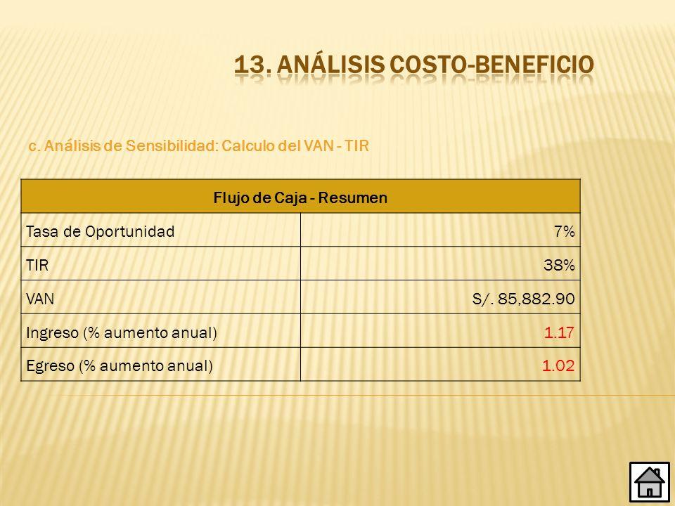 28 c. Análisis de Sensibilidad: Calculo del VAN - TIR Flujo de Caja - Resumen Tasa de Oportunidad7% TIR38% VANS/. 85,882.90 Ingreso (% aumento anual)1