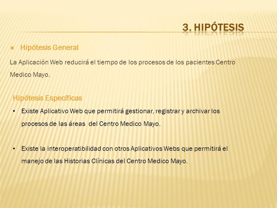 Hipótesis General La Aplicación Web reducirá el tiempo de los procesos de los pacientes Centro Medico Mayo. Hipótesis Específicas Existe Aplicativo We