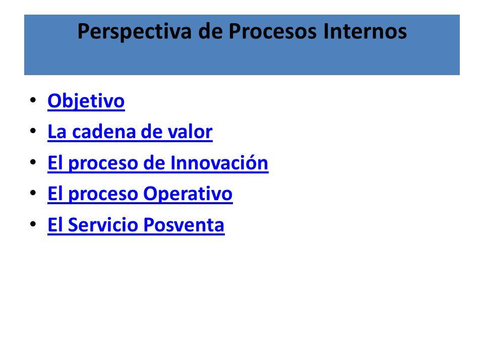 Perspectiva de Procesos Internos Objetivo La cadena de valor El proceso de Innovación El proceso Operativo El Servicio Posventa