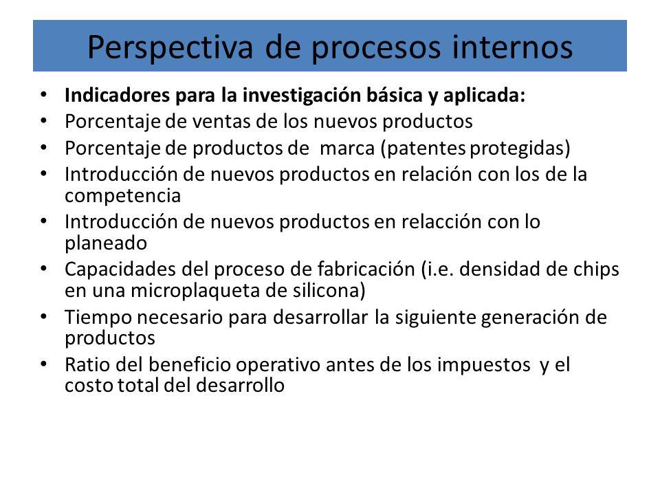 Perspectiva de procesos internos Indicadores para la investigación básica y aplicada: Porcentaje de ventas de los nuevos productos Porcentaje de produ