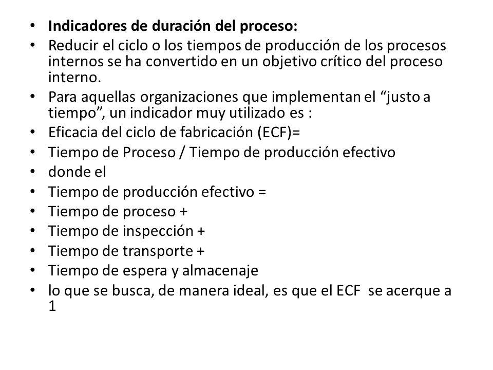 Indicadores de duración del proceso: Reducir el ciclo o los tiempos de producción de los procesos internos se ha convertido en un objetivo crítico del