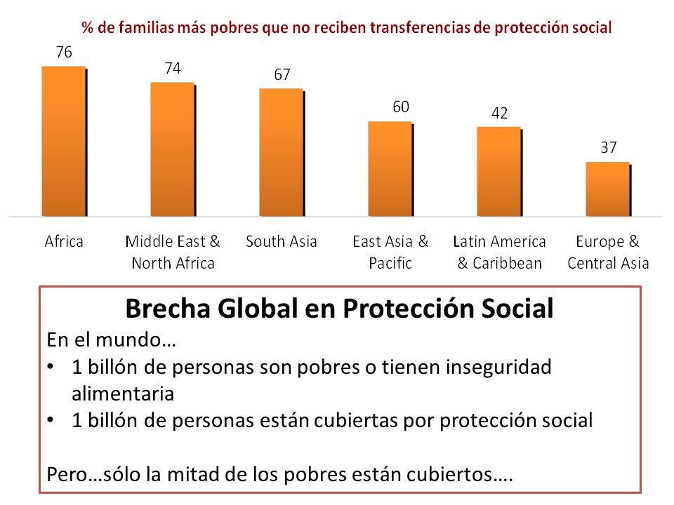 Brecha Global en Protección Social En el mundo… 1 billón de personas son pobres o tienen inseguridad alimentaria 1 billón de personas están cubiertas por protección social Pero…sólo la mitad de los pobres están cubiertos….