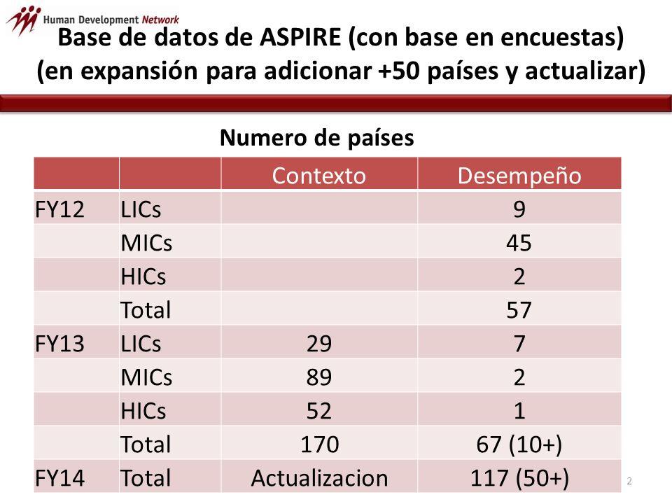 Base de datos de ASPIRE (con base en encuestas) (en expansión para adicionar +50 países y actualizar) Numero de países ContextoDesempeño FY12LICs9 MICs45 HICs2 Total57 FY13LICs297 MICs892 HICs521 Total17067 (10+) FY14TotalActualizacion117 (50+)