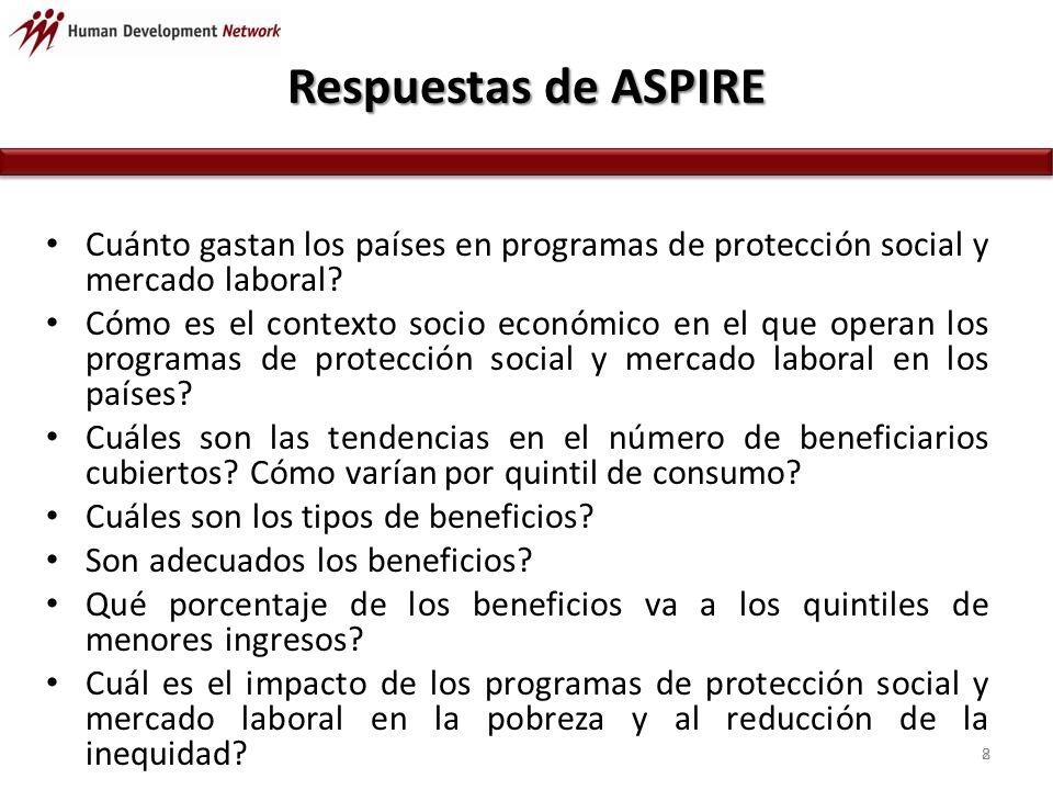 Respuestas de ASPIRE Cuánto gastan los países en programas de protección social y mercado laboral.