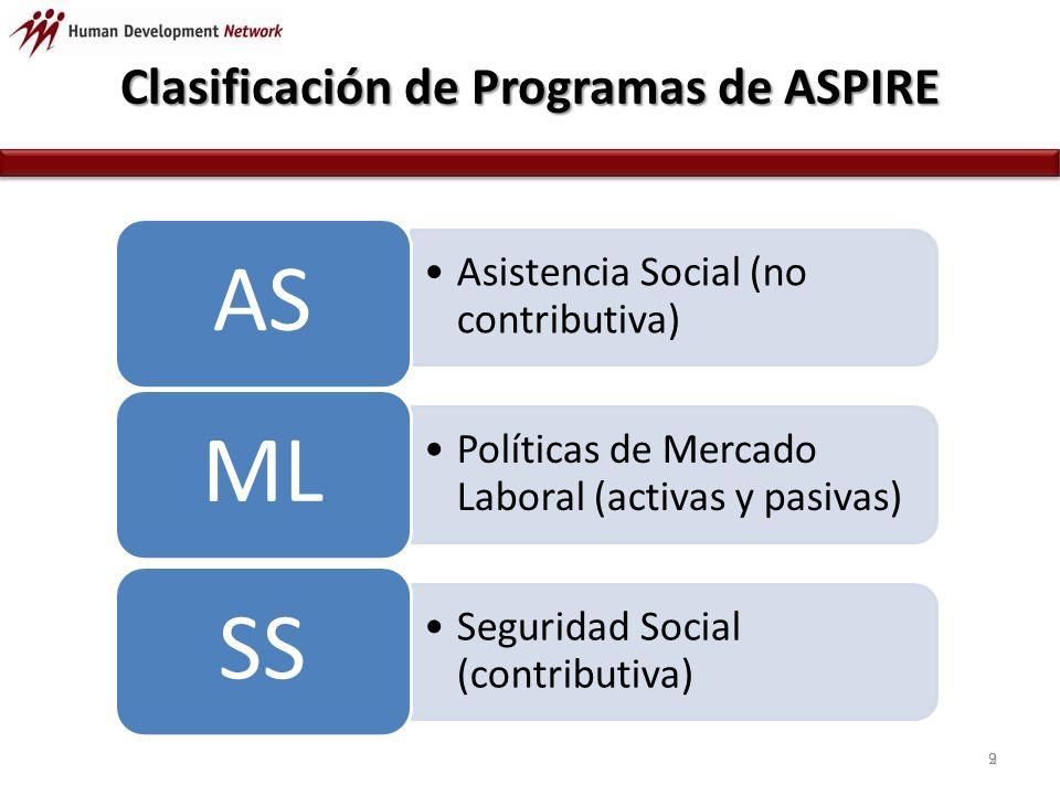 Clasificación de Programas de ASPIRE 9 Asistencia Social (no contributiva) AS Políticas de Mercado Laboral (activas y pasivas) ML Seguridad Social (contributiva) SS