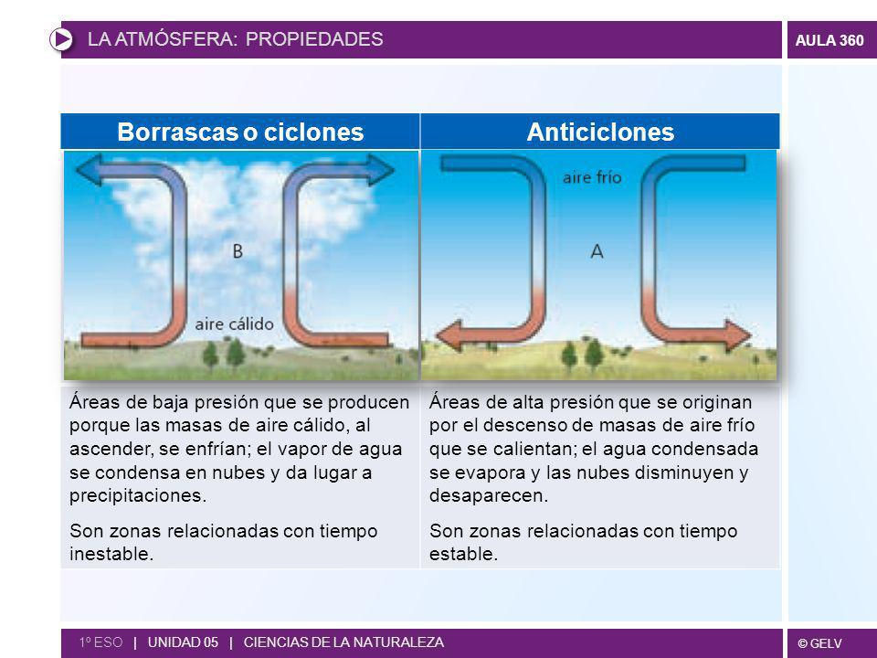 © GELV AULA 360 1º ESO | UNIDAD 05 | CIENCIAS DE LA NATURALEZA Borrascas o ciclonesAnticiclones Áreas de baja presión que se producen porque las masas