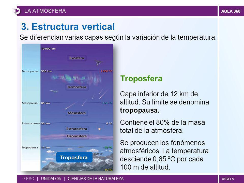 © GELV AULA 360 LA ATMÓSFERA 1º ESO | UNIDAD 05 | CIENCIAS DE LA NATURALEZA 3. Estructura vertical Capa inferior de 12 km de altitud. Su límite se den