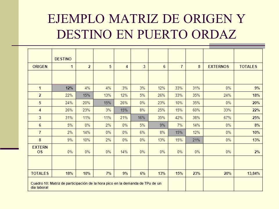 EJEMPLO MATRIZ DE ORIGEN Y DESTINO EN PUERTO ORDAZ DESTINO ORIGEN12543678EXTERNOSTOTALES 112%4% 3% 12%33%31%0%9% 222%15%13%12%5%26%33%35%24%18% 524%20%15%26%0%23%10%35%0%20% 426%23%3%15%8%25%15%60%33%22% 331%11% 21%16%35%42%38%67%25% 65%0%2%0%5%9%7%14%0%8% 72%14%0% 6%8%15%12%0%10% 89%10%2%0% 13%15%21%0%13% EXTERN OS0% 14%0% 2% TOTALES18%10%7%9%6%13%15%23%20%13,84% Cuadro 10: Matriz de participación de la hora pico en la demanda de TPu de un día laboral