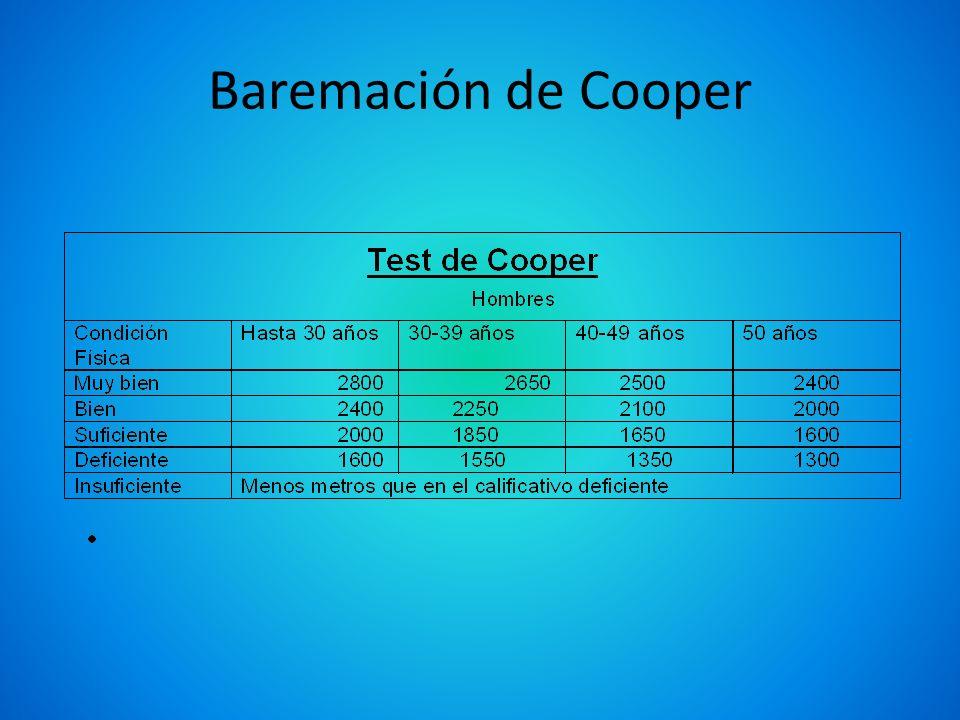 Baremación de Cooper