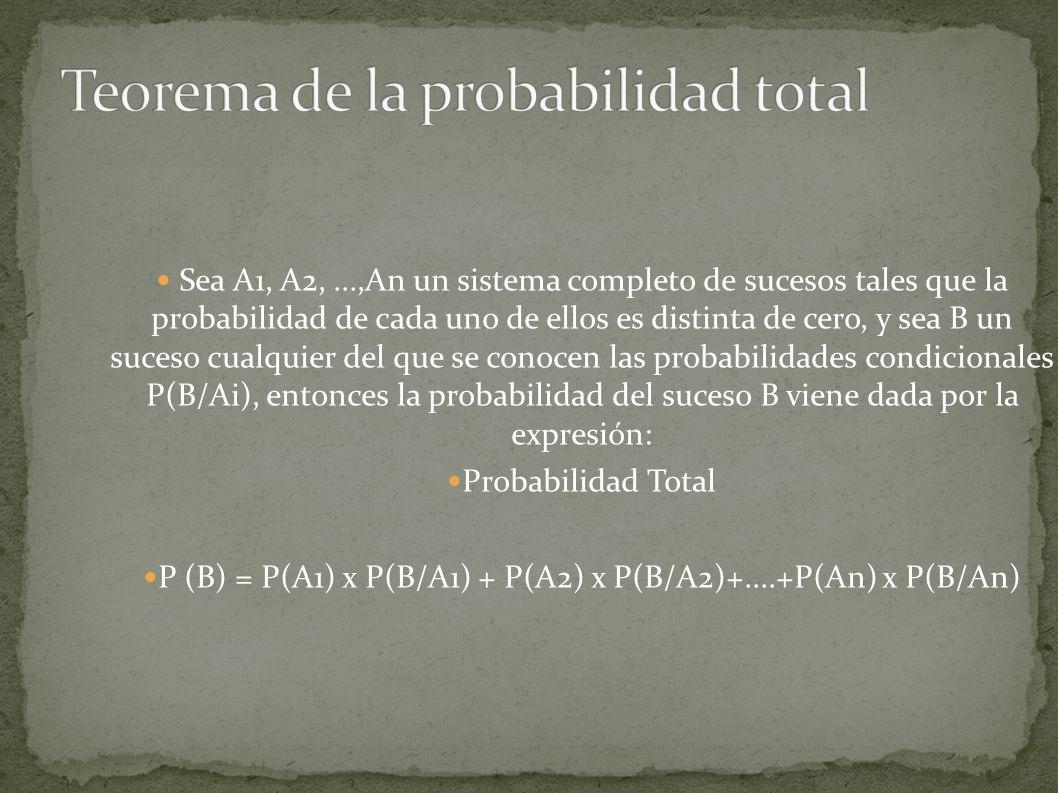 Sea A1, A2,...,An un sistema completo de sucesos tales que la probabilidad de cada uno de ellos es distinta de cero, y sea B un suceso cualquier del que se conocen las probabilidades condicionales P(B/Ai), entonces la probabilidad del suceso B viene dada por la expresión: Probabilidad Total P (B) = P(A1) x P(B/A1) + P(A2) x P(B/A2)+....+P(An) x P(B/An)