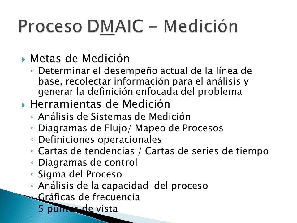 Metas de Medición Determinar el desempeño actual de la línea de base, recolectar información para el análisis y generar la definición enfocada del pro
