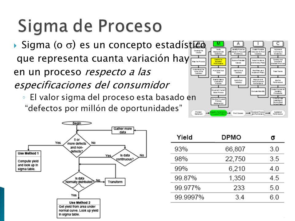 Sigma (o ) es un concepto estadístico que representa cuanta variación hay en un proceso respecto a las especificaciones del consumidor El valor sigma