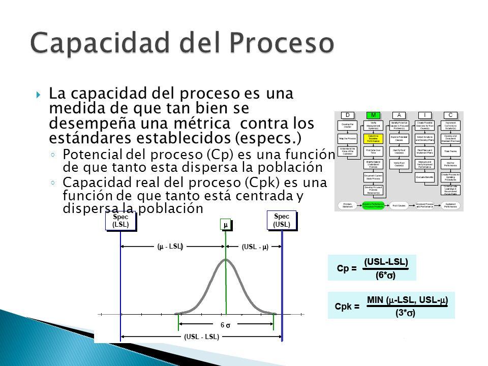 La capacidad del proceso es una medida de que tan bien se desempeña una métrica contra los estándares establecidos (especs.) Potencial del proceso (Cp