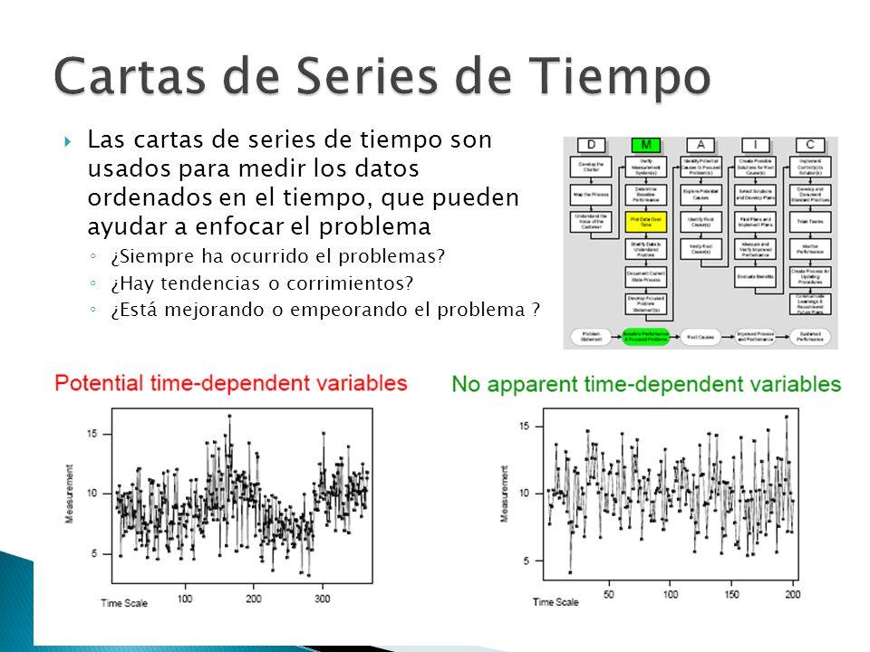 Las cartas de series de tiempo son usados para medir los datos ordenados en el tiempo, que pueden ayudar a enfocar el problema ¿Siempre ha ocurrido el