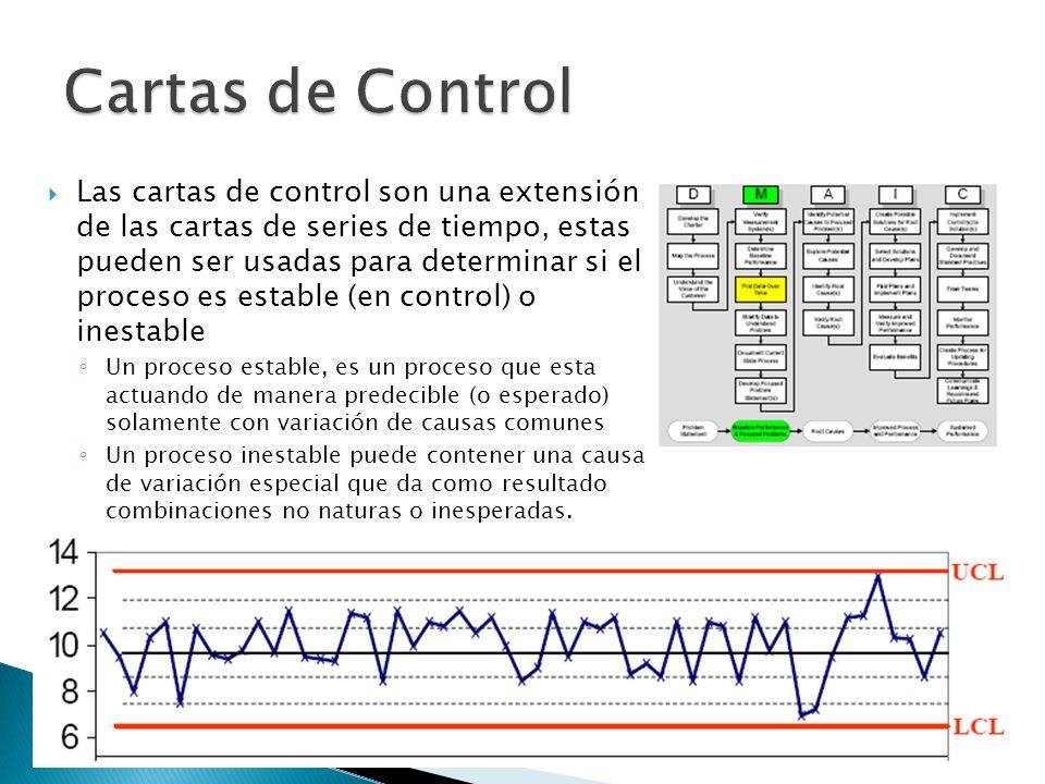 Las cartas de control son una extensión de las cartas de series de tiempo, estas pueden ser usadas para determinar si el proceso es estable (en contro