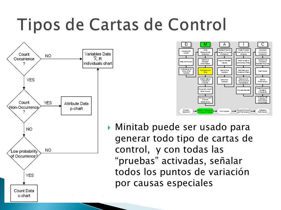 Minitab puede ser usado para generar todo tipo de cartas de control, y con todas las pruebas activadas, señalar todos los puntos de variación por caus