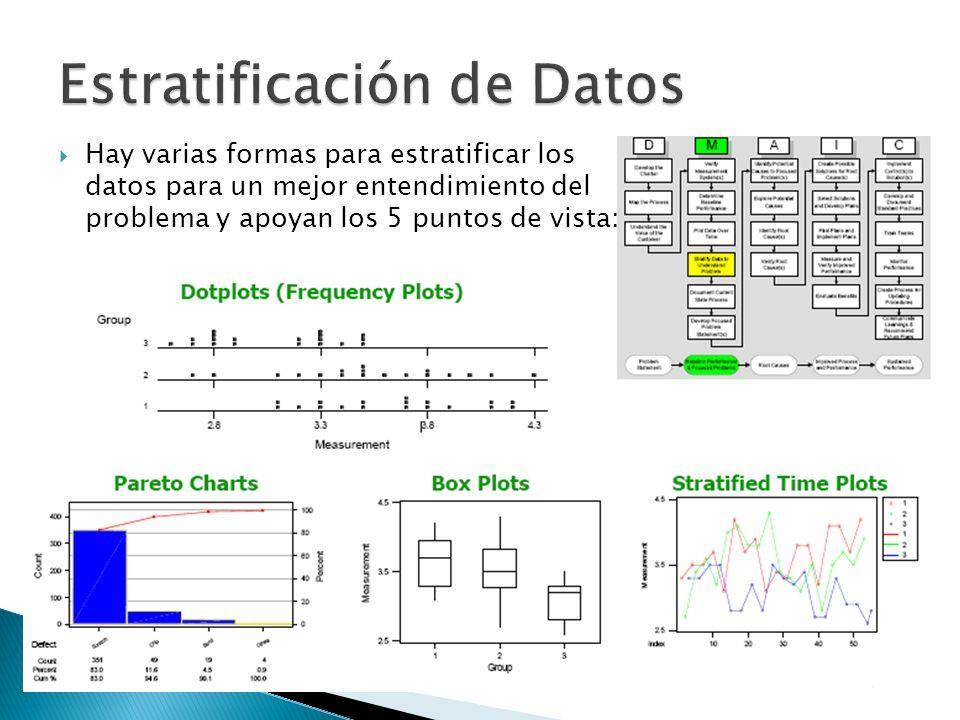 Hay varias formas para estratificar los datos para un mejor entendimiento del problema y apoyan los 5 puntos de vista: