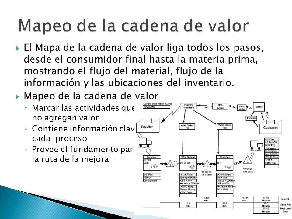El Mapa de la cadena de valor liga todos los pasos, desde el consumidor final hasta la materia prima, mostrando el flujo del material, flujo de la inf