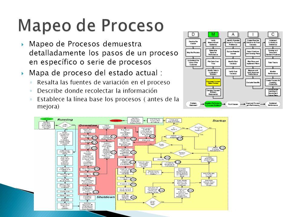 Mapeo de Procesos demuestra detalladamente los pasos de un proceso en específico o serie de procesos Mapa de proceso del estado actual : Resalta las f
