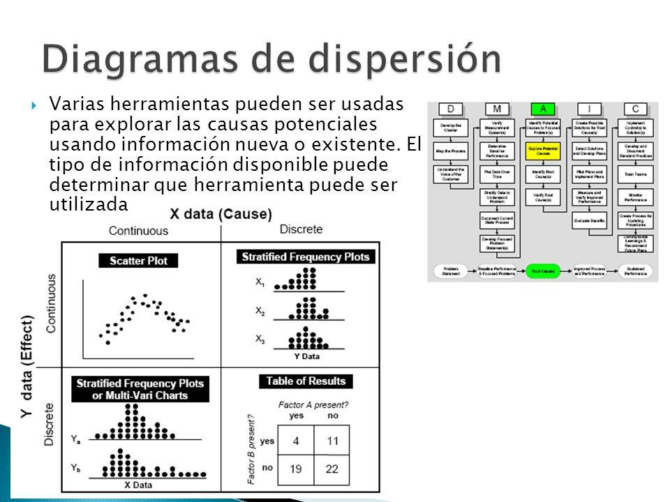 Varias herramientas pueden ser usadas para explorar las causas potenciales usando información nueva o existente. El tipo de información disponible pue