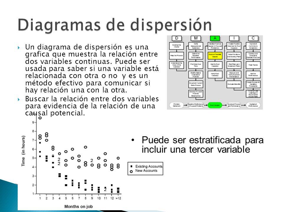Un diagrama de dispersión es una grafica que muestra la relación entre dos variables continuas. Puede ser usada para saber si una variable está relaci