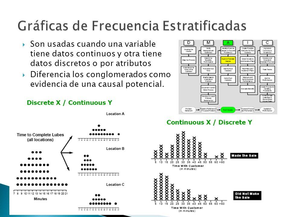 Son usadas cuando una variable tiene datos continuos y otra tiene datos discretos o por atributos Diferencia los conglomerados como evidencia de una c