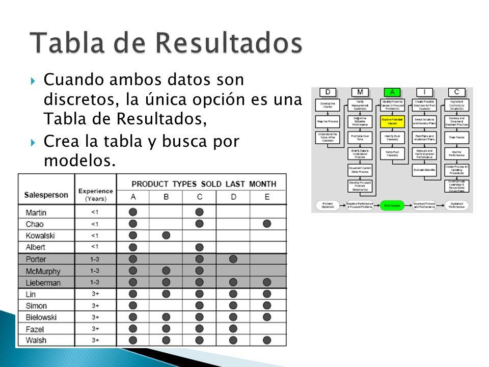 Cuando ambos datos son discretos, la única opción es una Tabla de Resultados, Crea la tabla y busca por modelos.