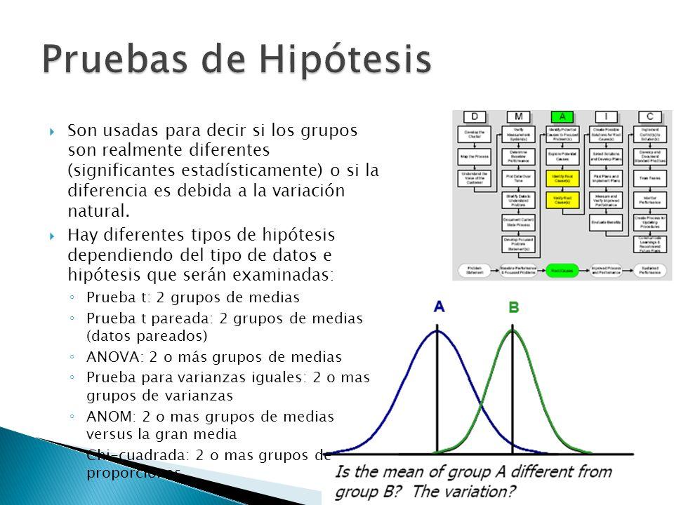 Son usadas para decir si los grupos son realmente diferentes (significantes estadísticamente) o si la diferencia es debida a la variación natural. Hay