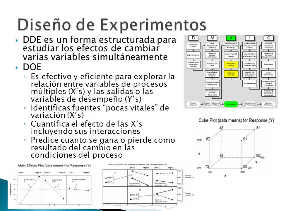DDE es un forma estructurada para estudiar los efectos de cambiar varias variables simultáneamente DOE Es efectivo y eficiente para explorar la relaci