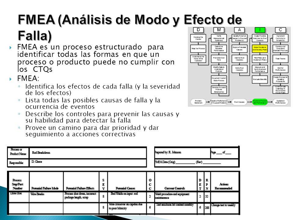 FMEA es un proceso estructurado para identificar todas las formas en que un proceso o producto puede no cumplir con los CTQs FMEA: Identifica los efec
