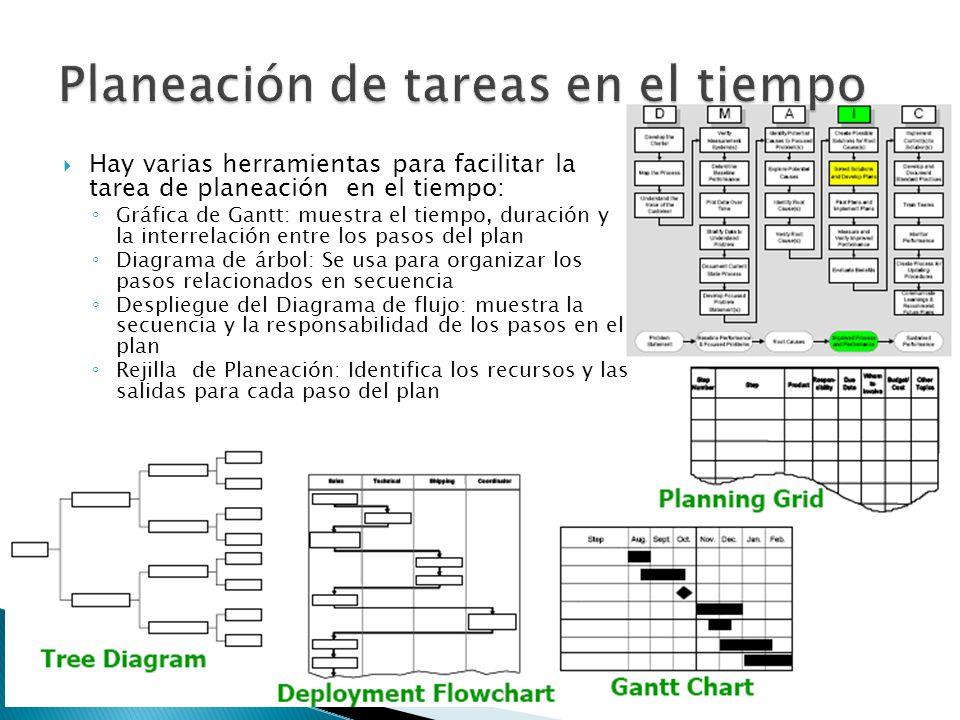 Hay varias herramientas para facilitar la tarea de planeación en el tiempo: Gráfica de Gantt: muestra el tiempo, duración y la interrelación entre los