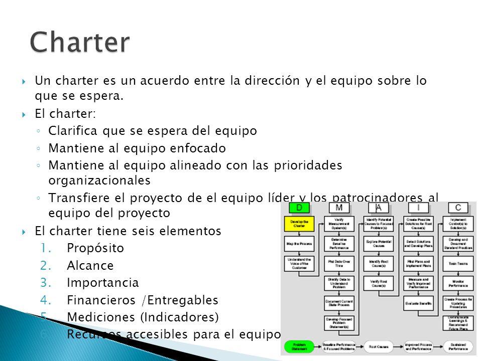 Un charter es un acuerdo entre la dirección y el equipo sobre lo que se espera. El charter: Clarifica que se espera del equipo Mantiene al equipo enfo