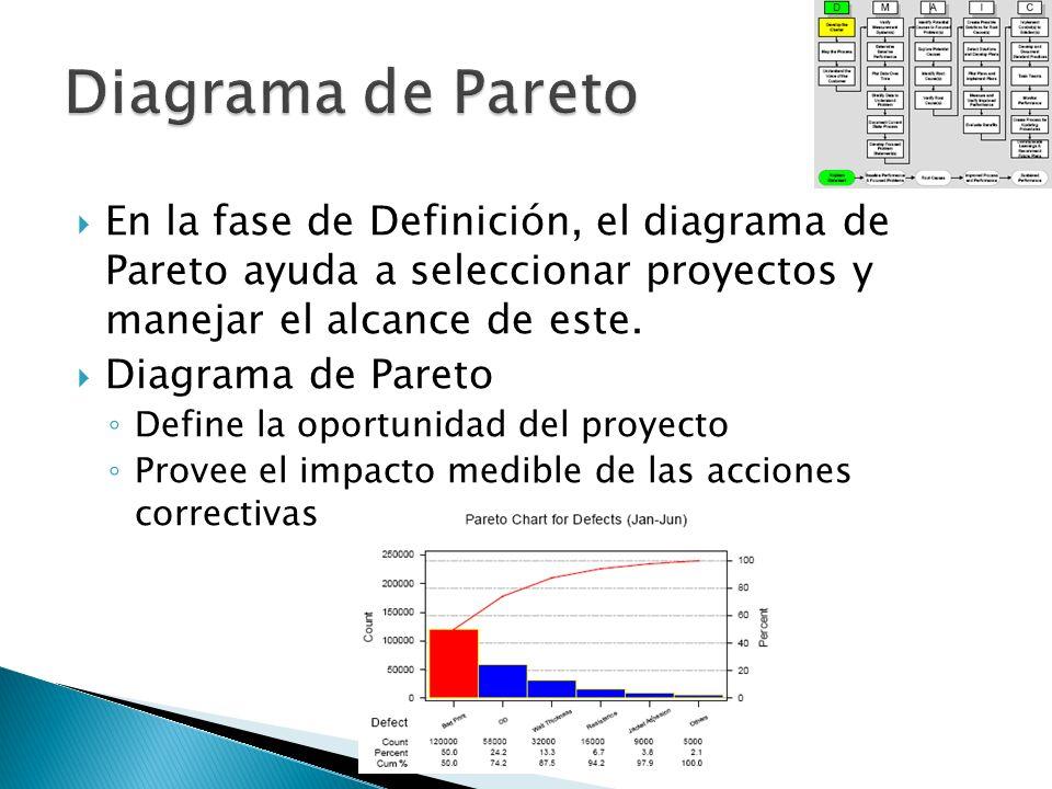 En la fase de Definición, el diagrama de Pareto ayuda a seleccionar proyectos y manejar el alcance de este. Diagrama de Pareto Define la oportunidad d