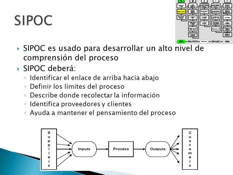 SIPOC es usado para desarrollar un alto nivel de comprensión del proceso SIPOC deberá: Identificar el enlace de arriba hacia abajo Definir los límites
