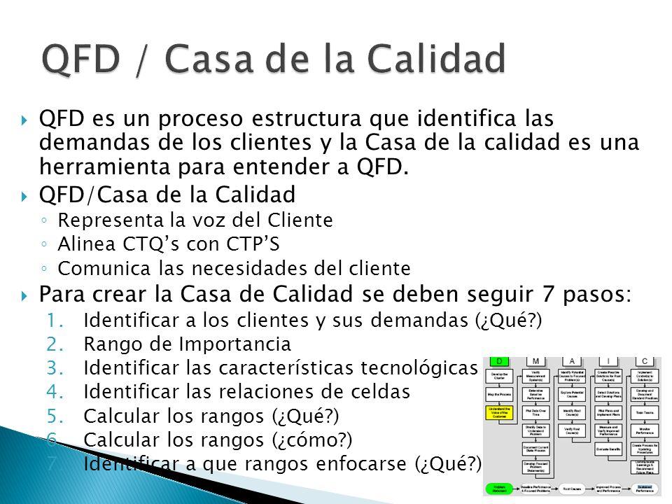 QFD es un proceso estructura que identifica las demandas de los clientes y la Casa de la calidad es una herramienta para entender a QFD. QFD/Casa de l