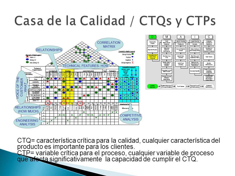 CTQ= característica crítica para la calidad, cualquier característica del producto es importante para los clientes. CTP= variable crítica para el proc