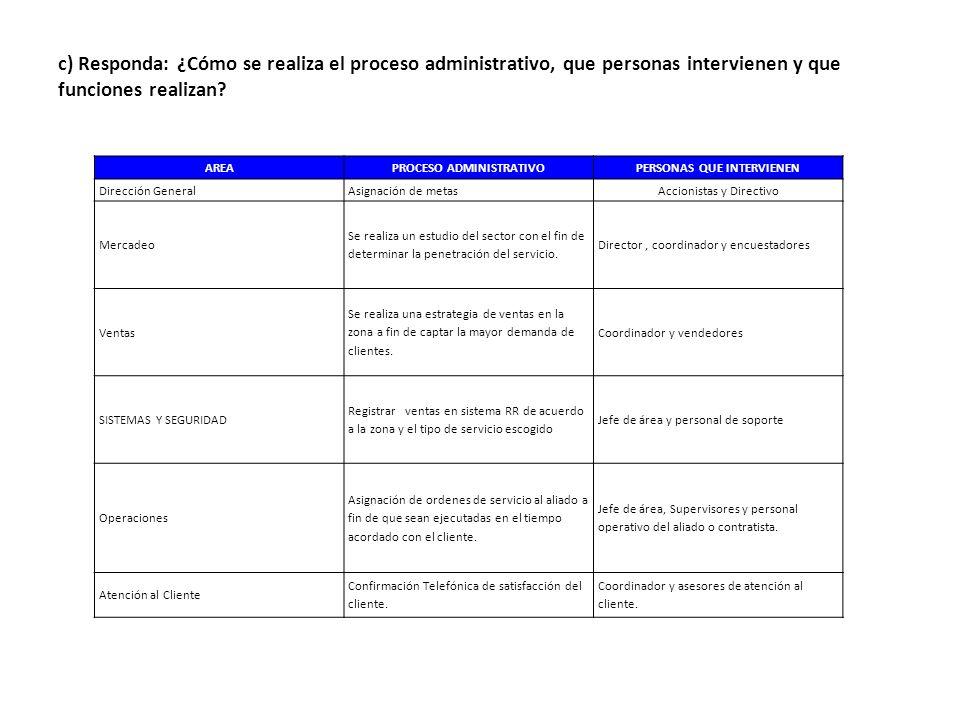 c) Responda: ¿Cómo se realiza el proceso administrativo, que personas intervienen y que funciones realizan? AREAPROCESO ADMINISTRATIVOPERSONAS QUE INT