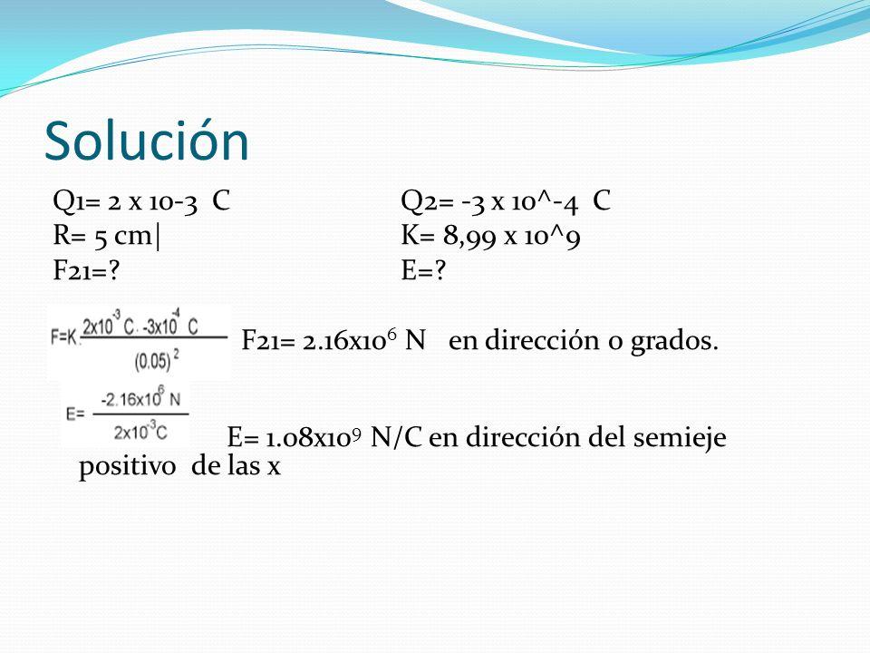 Solución Q1= 2 x 10-3 CQ2= -3 x 10^-4 C R= 5 cm|K= 8,99 x 10^9 F21=?E=? F21= 2.16x10 6 N en dirección 0 grados. E= 1.08x10 9 N/C en dirección del semi