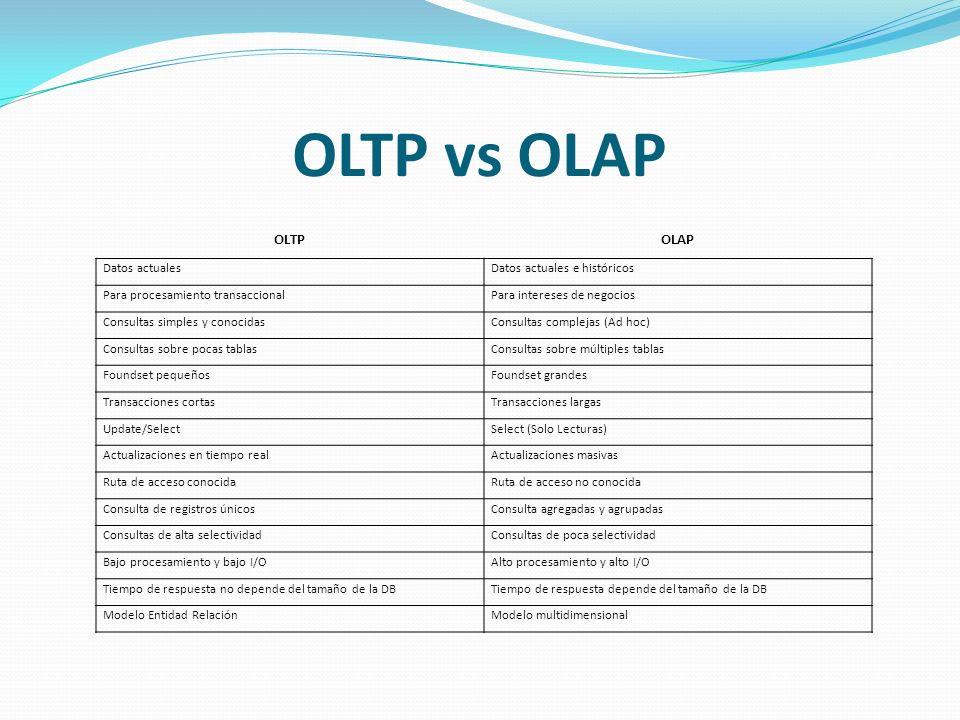OLTP vs OLAP OLTPOLAP Datos actualesDatos actuales e históricos Para procesamiento transaccionalPara intereses de negocios Consultas simples y conocid